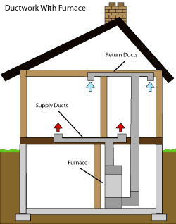 diagram of how air ductwork operates within a Lexington home